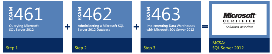 MCSA SQL Server 2012