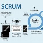 Agilni projektni menadžement primenom Scrum metodologije